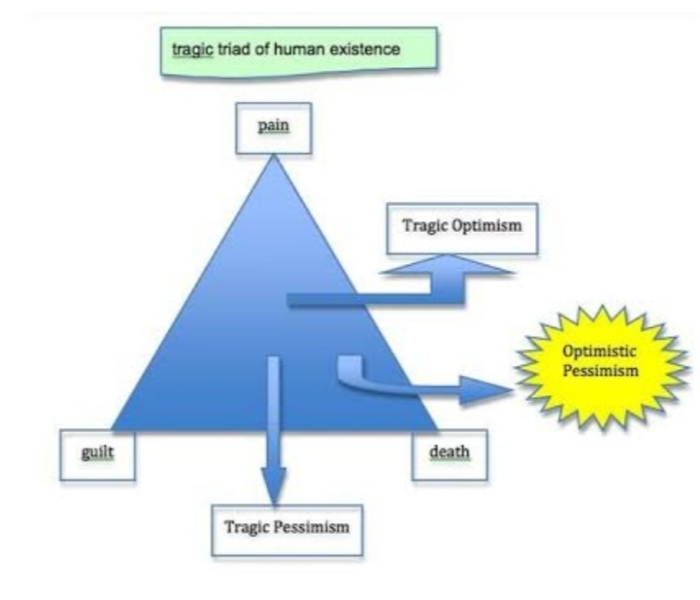 Triad of tragic Optimism pyramid