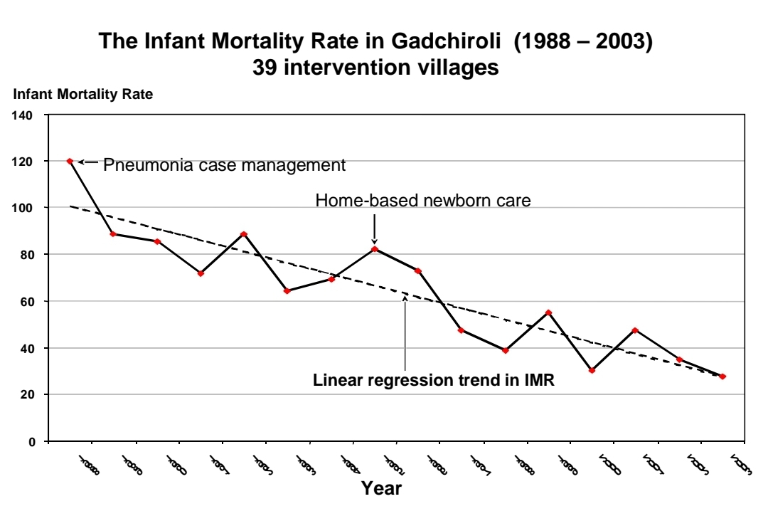 Infant mortality rates in Gadchiroli, Maharashtra, India in 1989 to 2003 effect of Home Based Neonatal Care HBNC Lancet article by Dr. Abhay and Rani Bang SEARCH