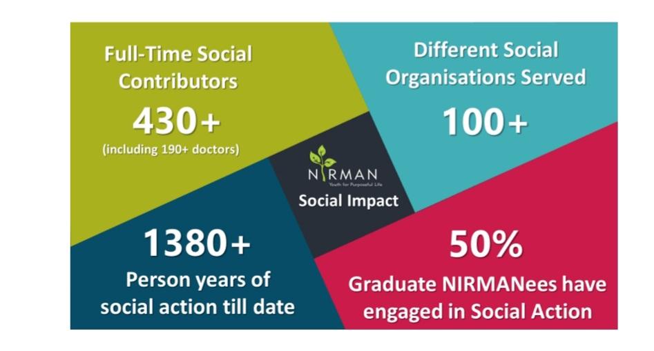 Social impact of NIRMAN