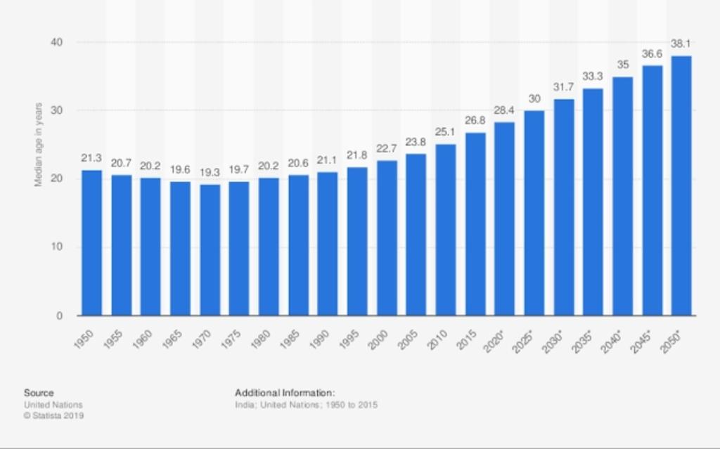 Median population of India 1950-2050